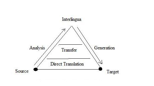 Figure: Machine Translation Pyramid