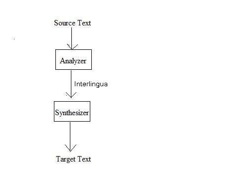 Figure: Interlingual Machine Translation