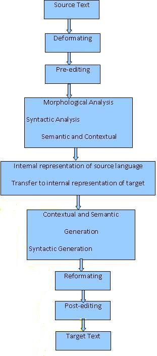 Figure: A Typical Machine Translation Process